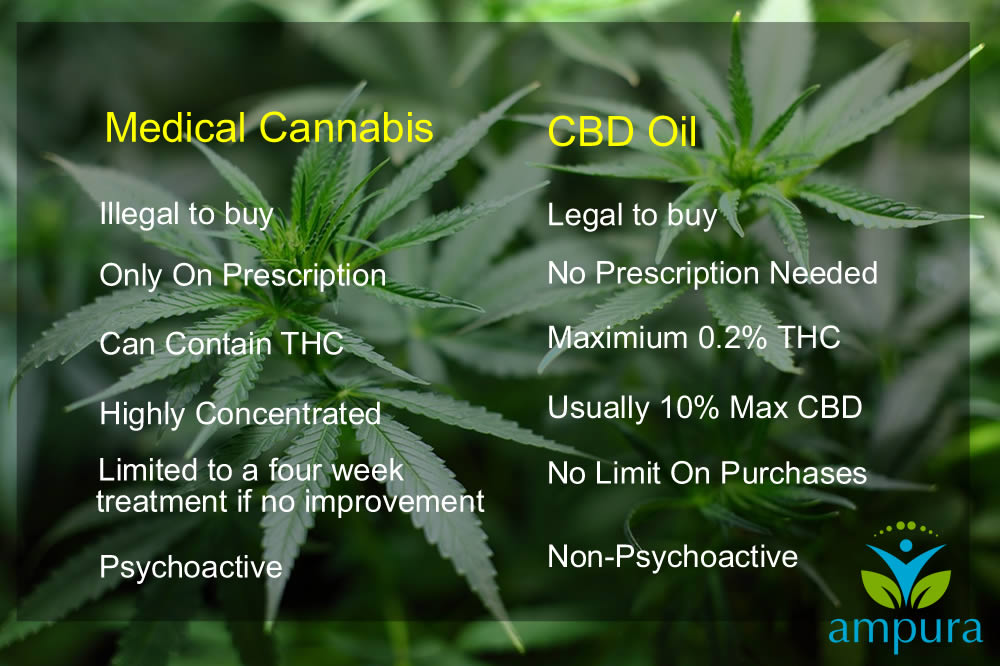 The Difference between medical cannabis and CBD oil